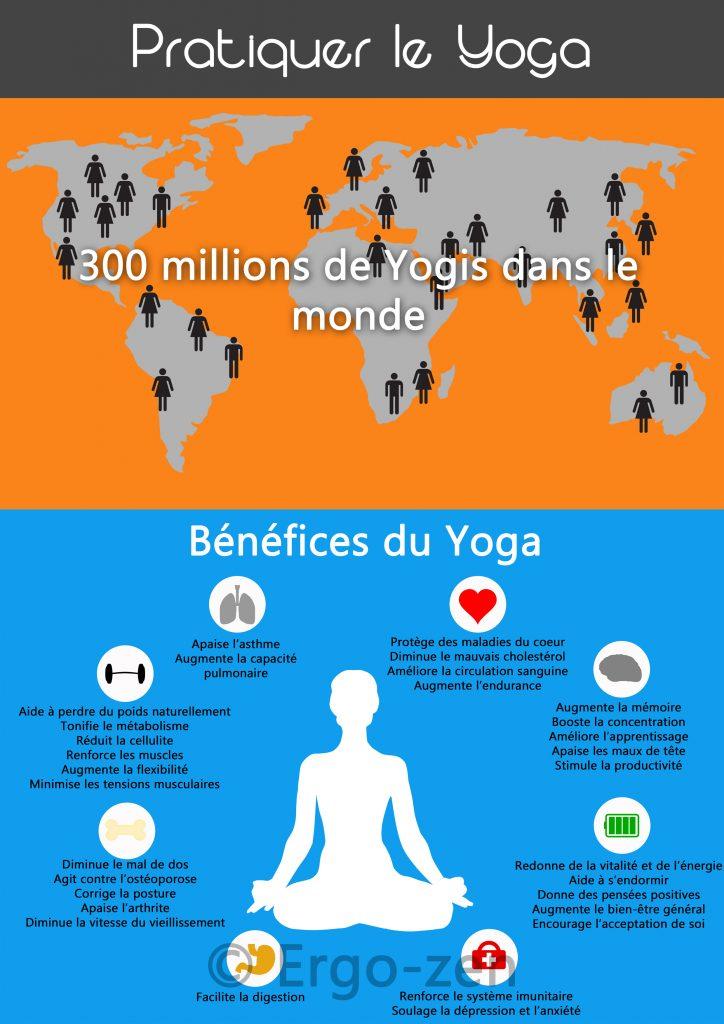 Yoga Infographie